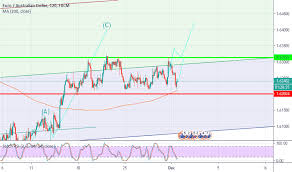 Eur Aud Chart Euro To Australian Dollar Rate Tradingview