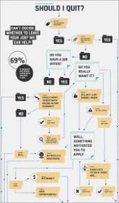 Decision Chart Example 21 Creative Flowchart Examples For Making Important Life