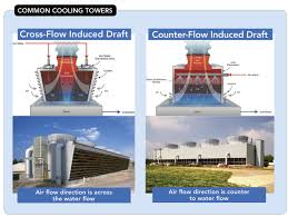 Counterflow Cooling Tower Design Understand The Importance Of Correct Cooling Tower Fill
