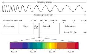 Electromagnetic Chart Light The Universe