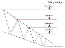 Falling Wedge Chart Pattern Rising Falling Wedge Patterns Your Ultimate 2019 Guide