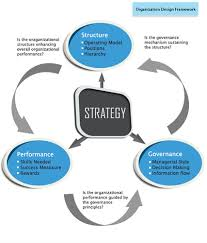 Consulting Company Org Chart Organization Design Service In Pune Bund Garden By