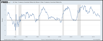 2 Year Treasury Yield Chart Is The Fed Tilting The Yield Curve All By Itself Hanlon