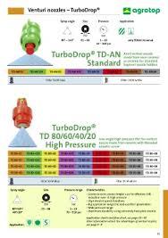Agrotop Spray Nozzle Chart Page 33 Agrotop Gmbh Produktkatalog 109 En