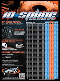 Details About Winters Quick Change Gear Chart Poster 1624