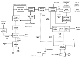 process configurations   netl doe govfigure   simplified block flow diagram for coal to meoh
