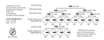Resources Corbin Russwin Commercial Locks And