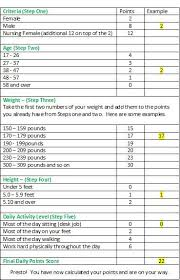 Weight Watchers 5 Chart Pin On Food Ww And Such