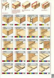 wood joints names. handy visual collection of wood joints ranging from classic to cnc. useful for furniture creation names