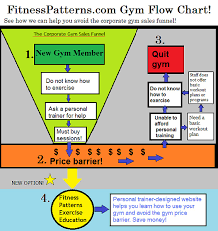 Flow Chart Gym Gym Flow Chart At Www Fitnesspatterns Com W