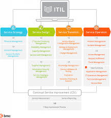 Itil Request Fulfillment Process Flow Chart Itil V2 Vs Itil V3 Whats The Difference Bmc Blogs