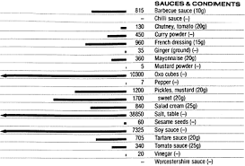 Sodium Content Of Foods Chart Food Data Chart Sodium