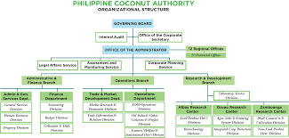 Executive Branch Of The Philippines Organizational Chart Philippine Coconut Authority
