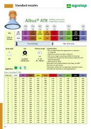 Agrotop Spray Nozzle Chart Page 42 Agrotop Gmbh Produktkatalog 109 En