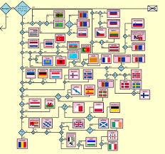 Flow Chart On Establishment Of Languages