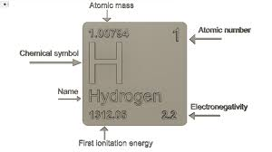 Periodic Table Of Elements S Block Chemistry Stl File
