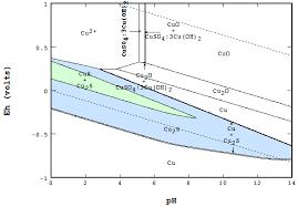 Metal Precipitation Ph Chart Metals Free Full Text The Eh Ph Diagram And Its Advances