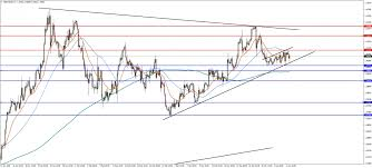 Gbp Usd And Gbp Chf Analysis April 5 2018 Investing Com