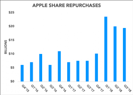 No Apple Didnt Lose 9 Billion By Repurchasing Shares Nasdaq