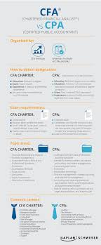 Certified Equity Professional Designation Cfa Vs Cpa Comparing The Two Designations Kaplan Schweser