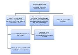 Отчёт по производственной практике учителя начальных классов  Отчет учителя начальных классов крюковой Отчеты по практике примеры образцы производственной учебной Схема отчета о преддипломной практике Отчет дается