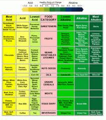 Gout Foods High In Uric Acid Chart Www Bedowntowndaytona Com