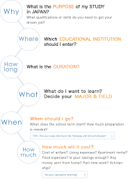 Flow Chart Planning Studies In Japan Planning For Study