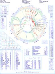 Travis Scott Natal Birth Chart From The Astrolreport A List