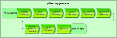 describing planning processes in the production by using aris and the first step is to out which partial plannings exist and which are relevant for the company the planner must determine how the planning steps