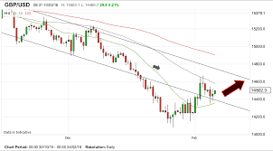 Pound Against The Dollar Chart Pound To Dollar Rate Forecast To Deliver Further Gains But