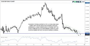 Eur Gbp Touches 2 5 Year Low But More Downside Potential