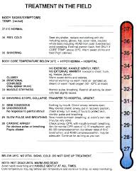 Hypothermia Time Chart How To Diagnosing And Addressing Moderate Hypothermia In