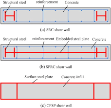 Small Picture Seismic behavior of CFST enhanced steel plate reinforced concrete