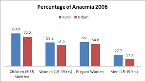 rural is far behind urban in every indicator of  rural behind urban in progress percentage of anaemia 2006