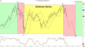 Goldman Sachs Stock Is About To Crash These Two Charts