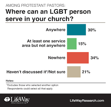 Critics Religion And Response To Equality - Middle Service News On Lgbt Ground