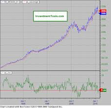 New York Housing Prices Chart Historical Chart Of Housing Market Investment Sales