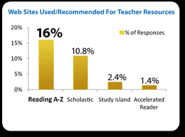 Reading A Z The Online Reading Program With Downloadable