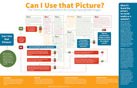 the terms laws and ethics for using copyrighted images