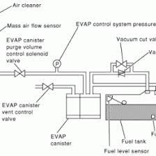 07 nissan altima engine diagram product wiring diagrams p0455 evaporative emission control system leak detected gross leak 2002 nissan altima evap flow chart