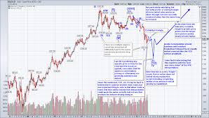 Gold Elliott Wave Charts Gold Silver Elliott Wave Count Acting Man Pater