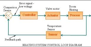 hvac control systems and building automation system electrical hvac control systems and building automation system electrical knowhow