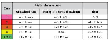 Cellulose Insulation R Value Chart Attic Insulation Improving Attic Insulation Knauf Insulation