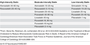 Statin Therapy Dosage And Intensity From Acc Aha Guidelines