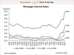 Mortgage Rates This Week Chart Chart Mortgage Rates Are Going Crazy Business Insider