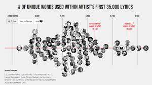 How Kanyes Vocabulary Stacks Up To Shakespeares The Atlantic