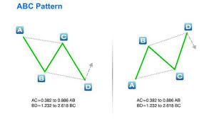 Abc Pattern Stunning The ABC Pattern On Vimeo