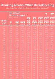 Alcohol Weight Chart Alcohol Breastfeeding