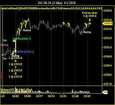 Feeder Cattle Futures Trading Charts Commodities Futures Trade Charts Portland Oregon