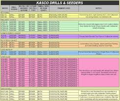 International 510 Grain Drill Seed Chart Beaver Valley Supply Company Kasco Seeders Drills And
